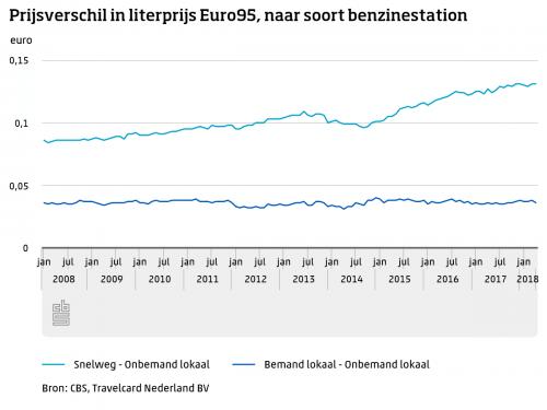 prijsverschil euro95